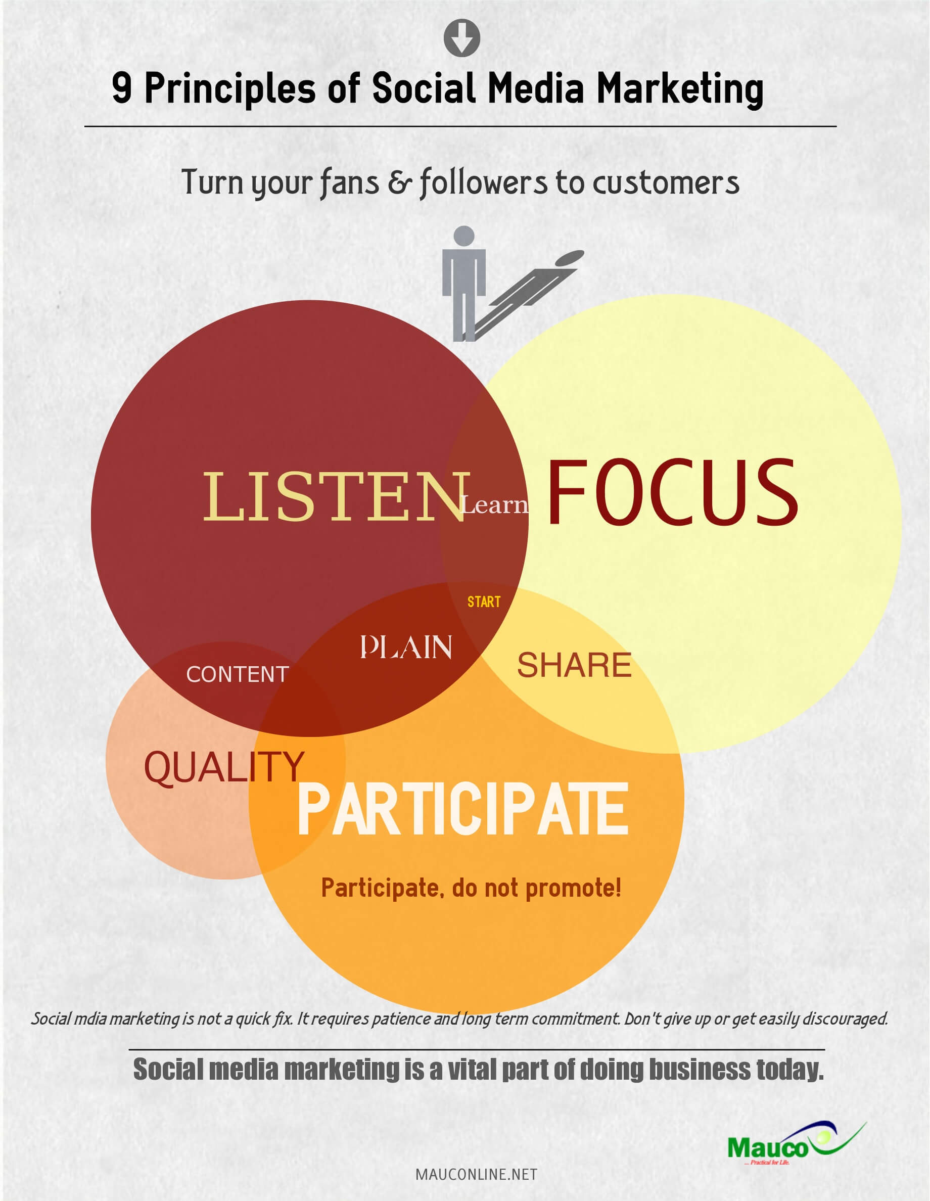 9 Principles of Social Media Marketing-infographic