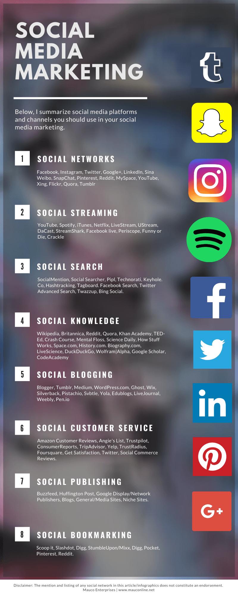 Understanding Social Media Marketing Infographic