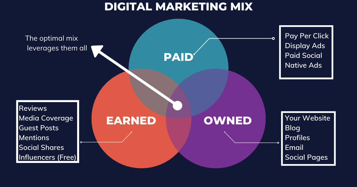 What Are the Three Types of Digital Media